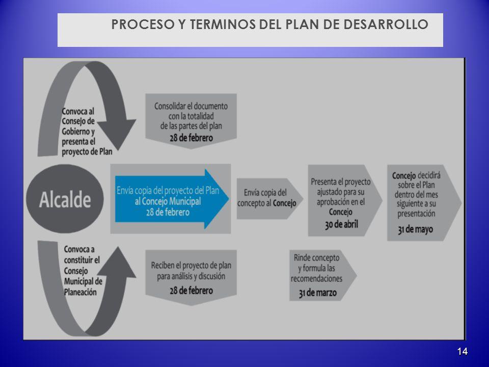 PROCESO Y TERMINOS DEL PLAN DE DESARROLLO