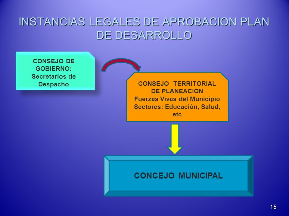 INSTANCIAS LEGALES DE APROBACION PLAN DE DESARROLLO