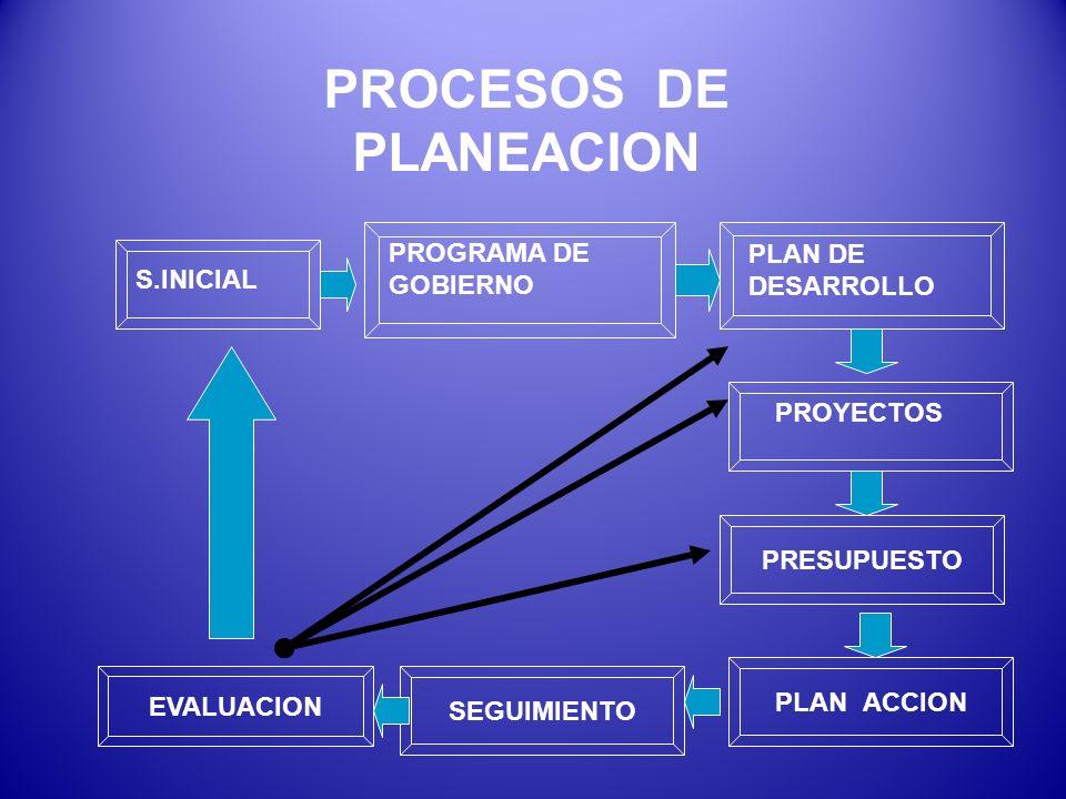 PROCESOS DE PLANEACION