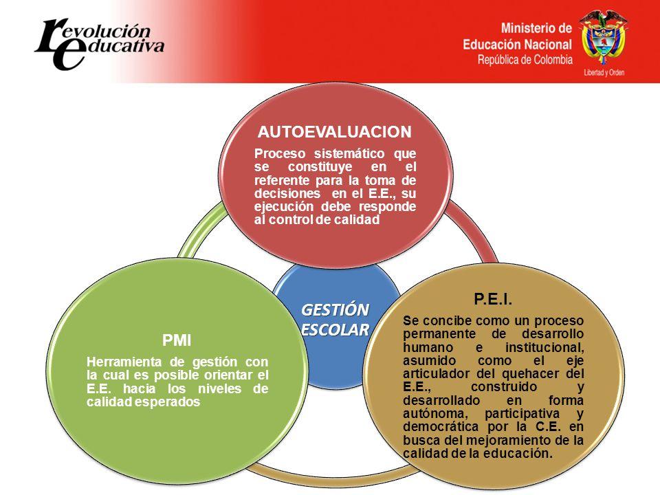 GESTIÓN ESCOLAR P.E.I. AUTOEVALUACION PMI
