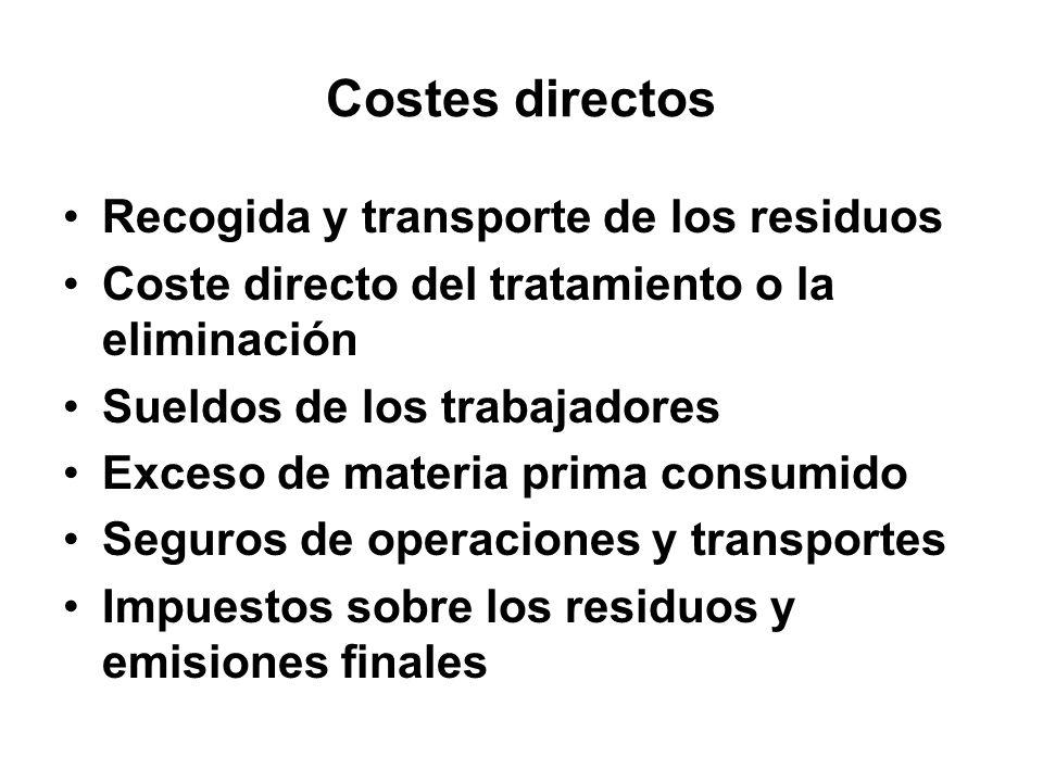 Costes directos Recogida y transporte de los residuos