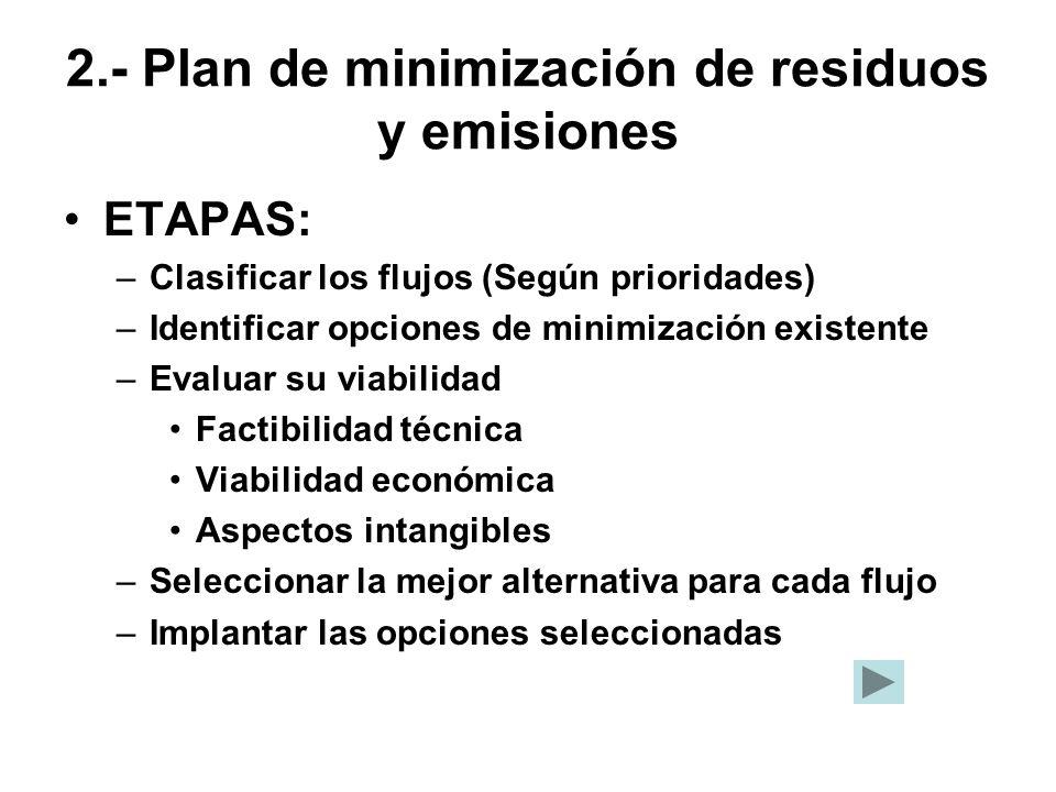 2.- Plan de minimización de residuos y emisiones