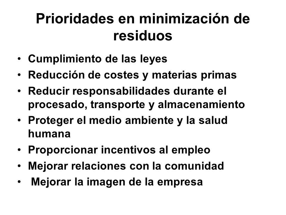 Prioridades en minimización de residuos