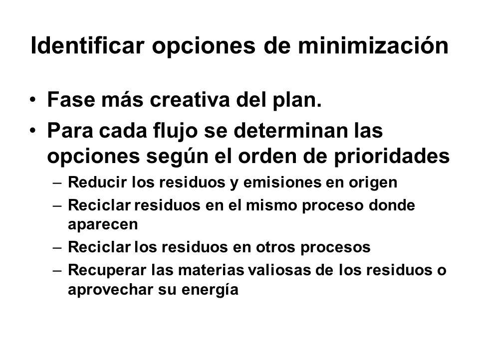Identificar opciones de minimización