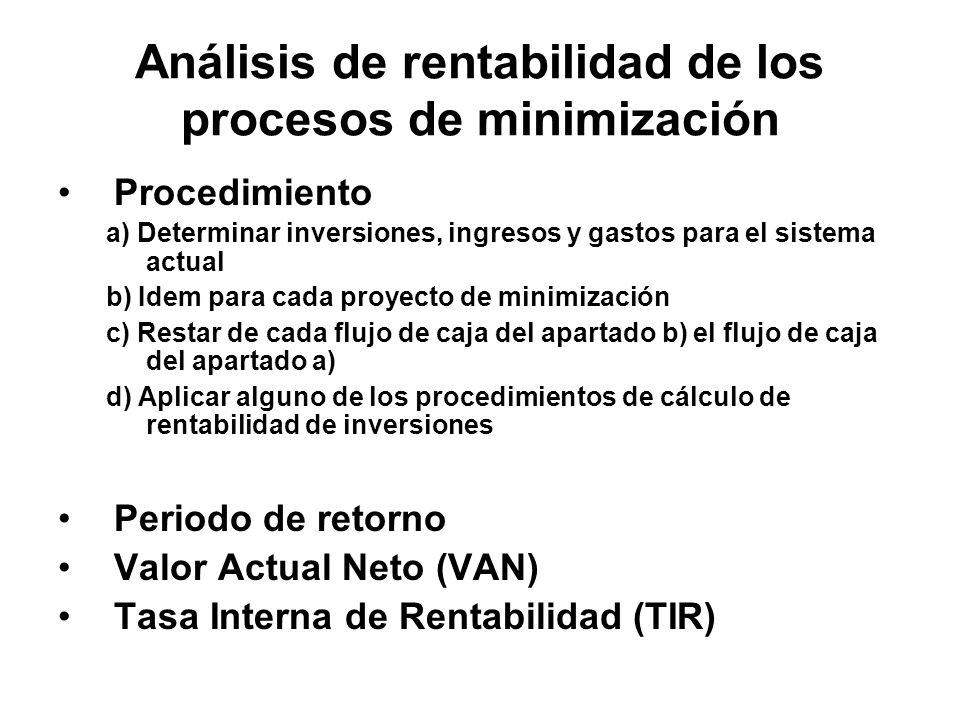 Análisis de rentabilidad de los procesos de minimización