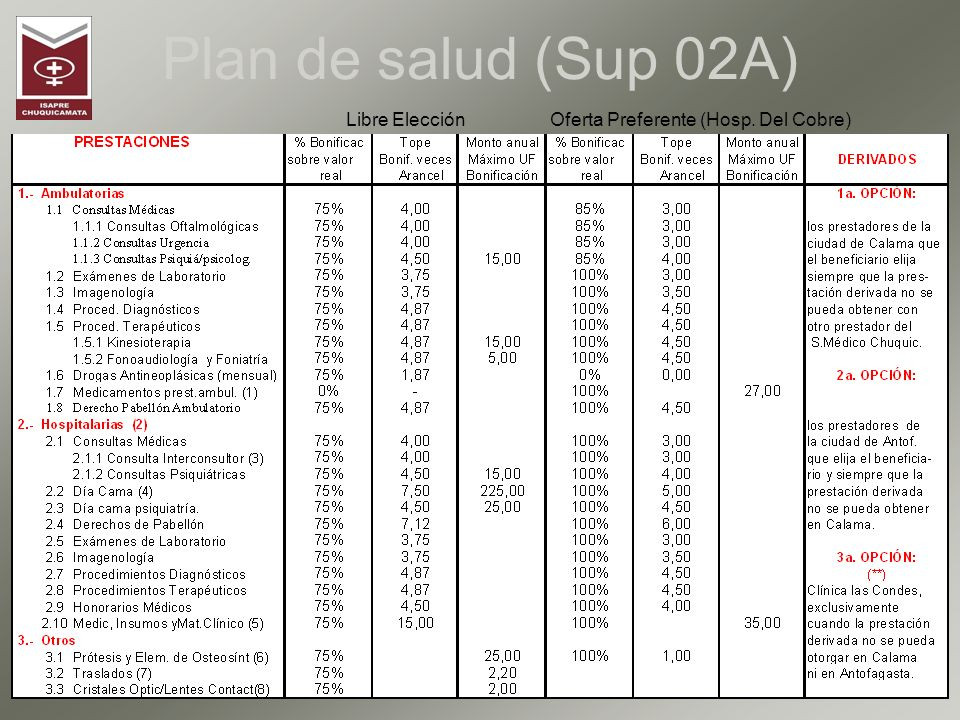 Plan de salud (Sup 02A) Libre Elección