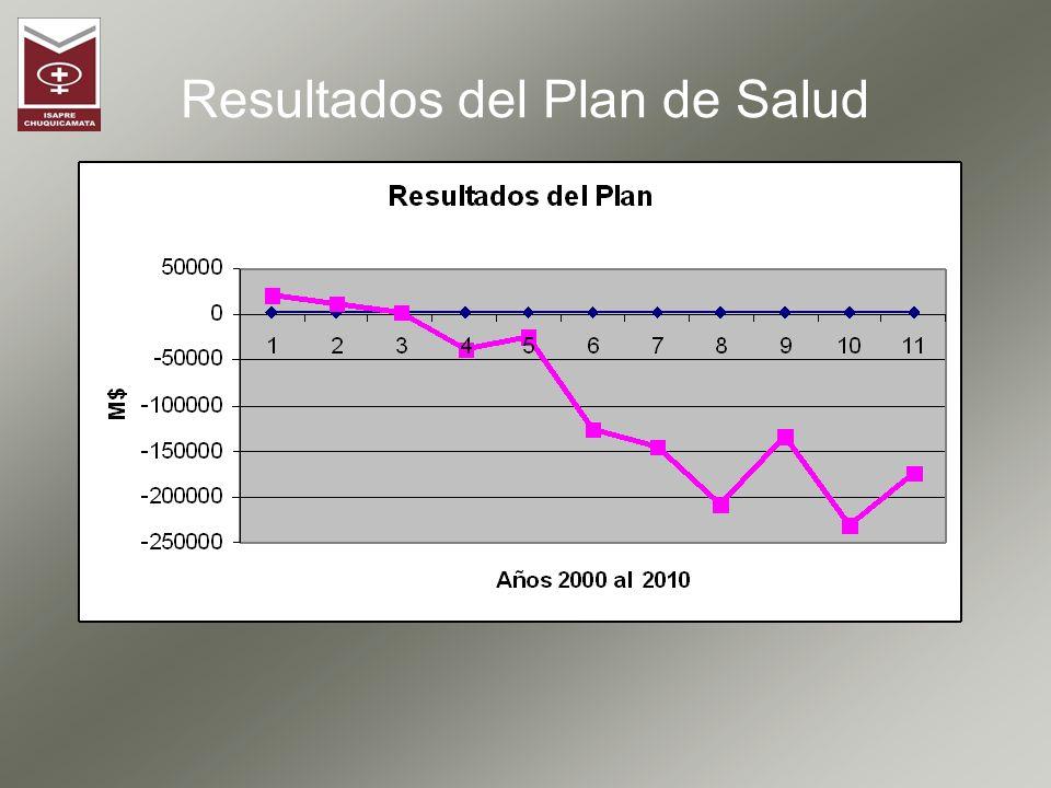 Resultados del Plan de Salud