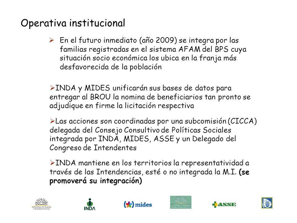 Operativa institucional