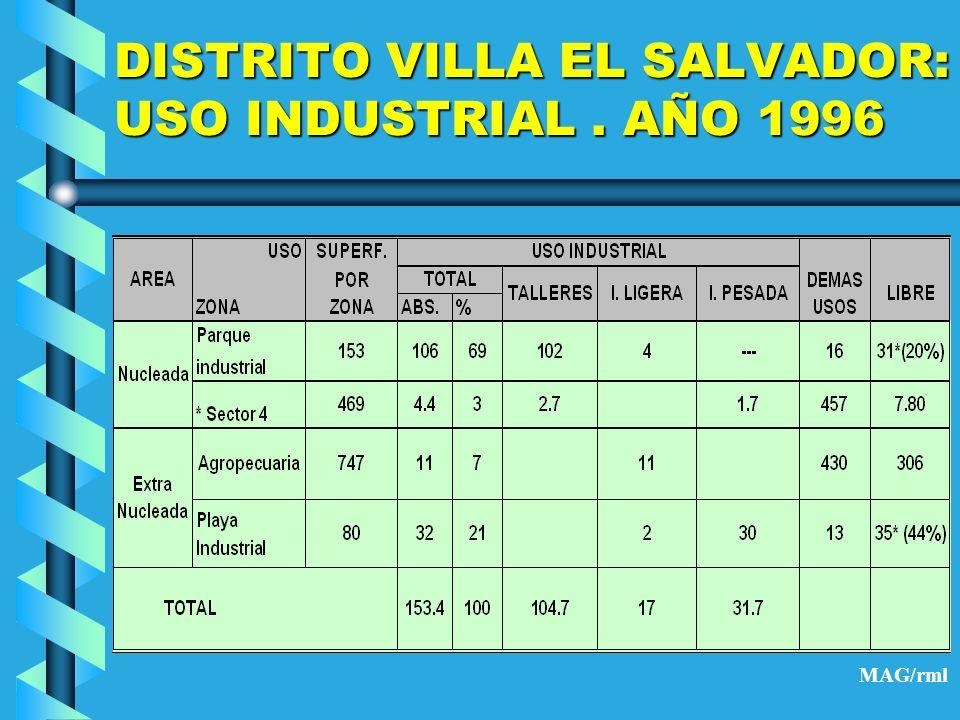 DISTRITO VILLA EL SALVADOR: USO INDUSTRIAL . AÑO 1996
