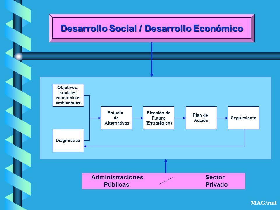 Desarrollo Social / Desarrollo Económico