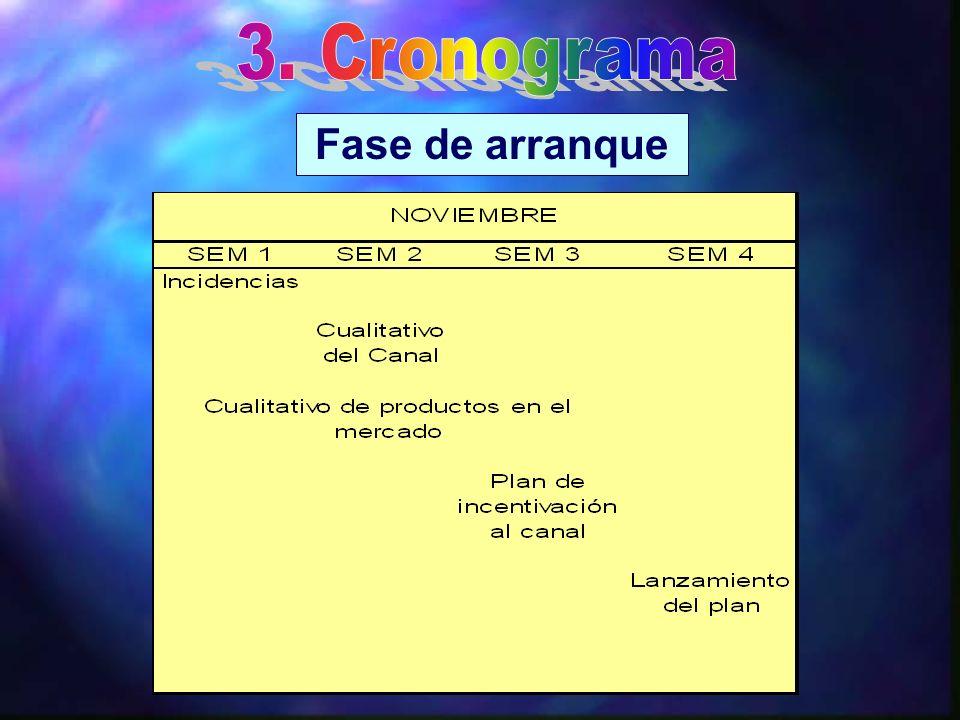 3. Cronograma Fase de arranque
