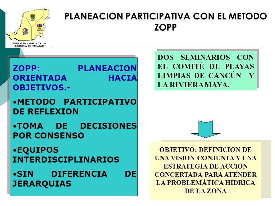 PLANEACION PARTICIPATIVA CON EL METODO ZOPP