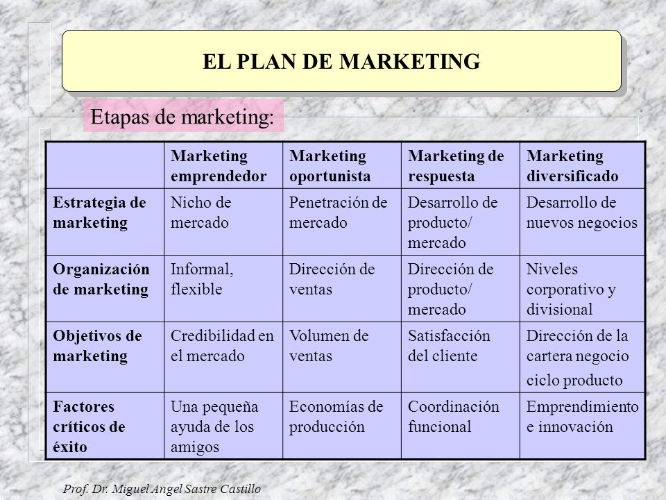EL PLAN DE MARKETING Etapas de marketing: Marketing emprendedor