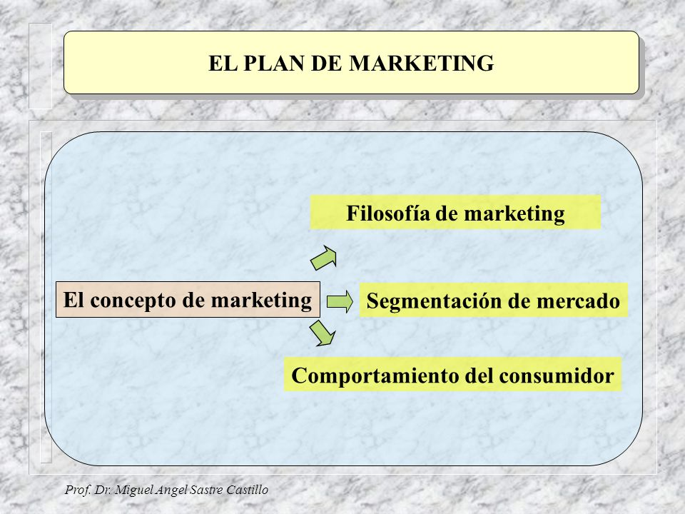Filosofía de marketing