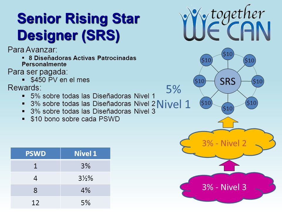 Senior Rising Star Designer (SRS)