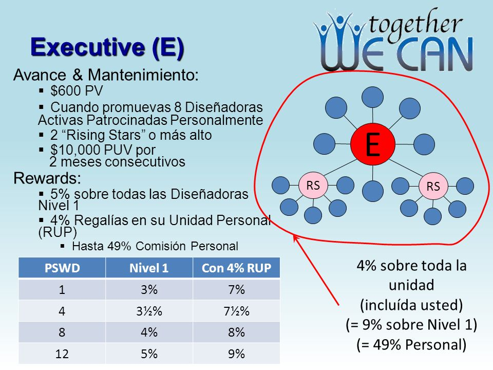 E Executive (E) Avance & Mantenimiento: Rewards: