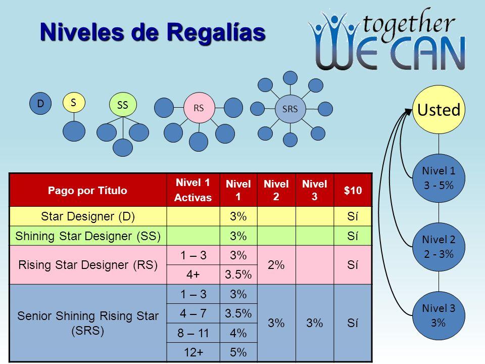 Niveles de Regalías Usted S D SS Nivel 1 3 - 5% Star Designer (D) 3%