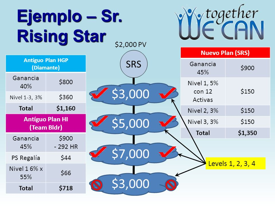 Ejemplo – Sr. Rising Star