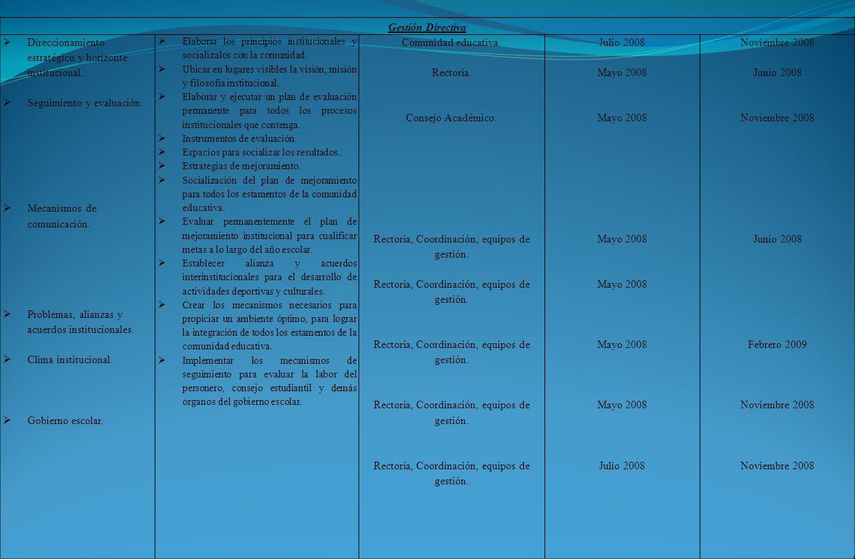 Rectoría, Coordinación, equipos de gestión.