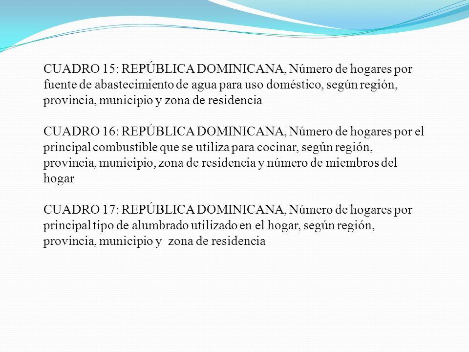 CUADRO 15: REPÚBLICA DOMINICANA, Número de hogares por fuente de abastecimiento de agua para uso doméstico, según región, provincia, municipio y zona de residencia