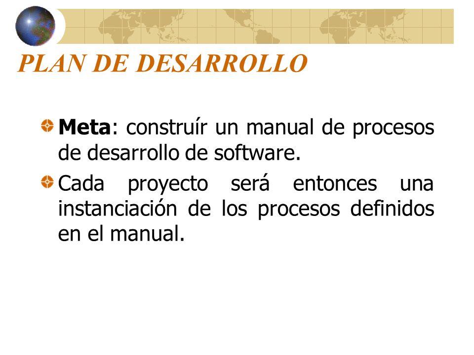 PLAN DE DESARROLLO Meta: construír un manual de procesos de desarrollo de software.