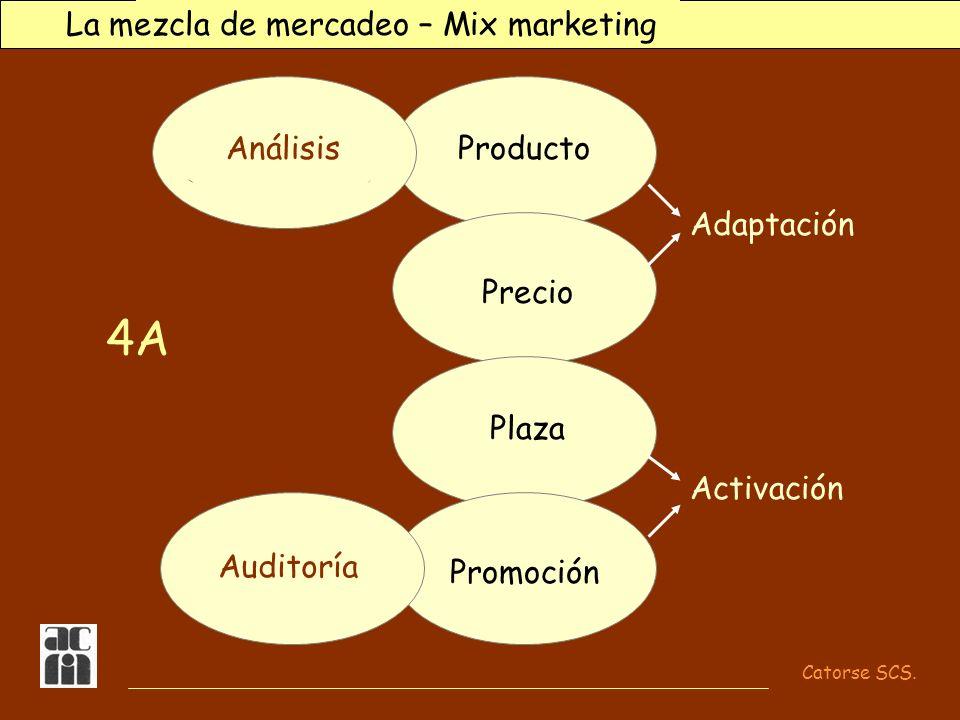 4A La mezcla de mercadeo – Mix marketing Producto Precio Plaza