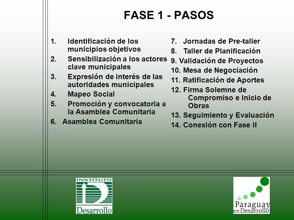 FASE 1 - PASOS Identificación de los municipios objetivos