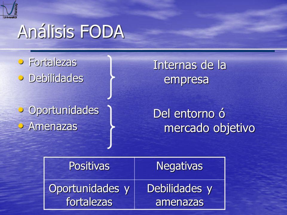Análisis FODA Internas de la empresa Del entorno ó mercado objetivo