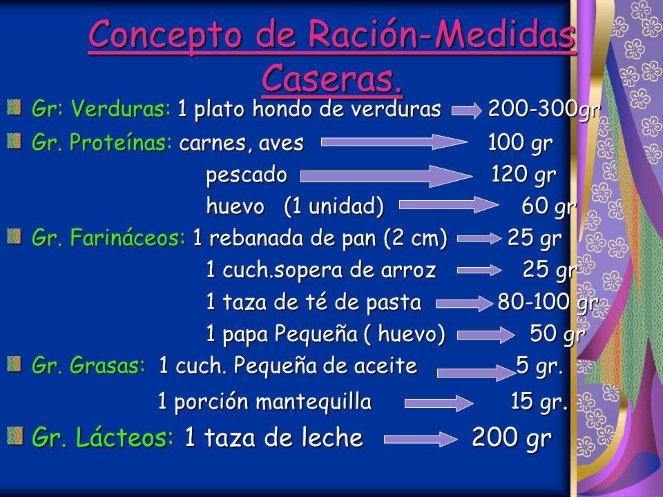Concepto de Ración-Medidas Caseras.