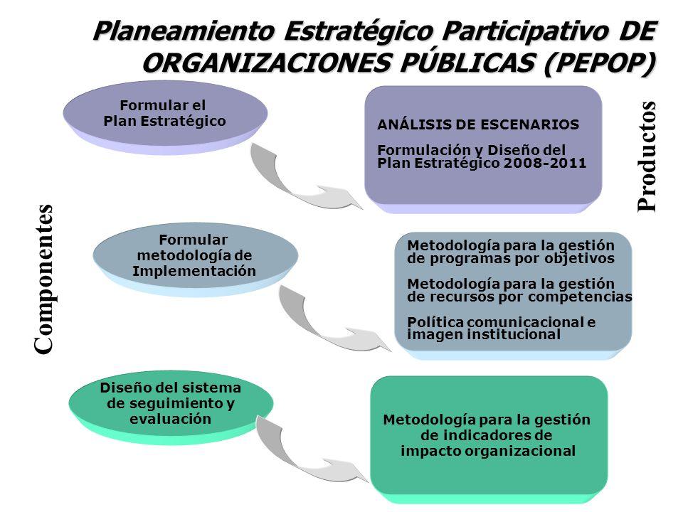 Metodología para la gestión impacto organizacional