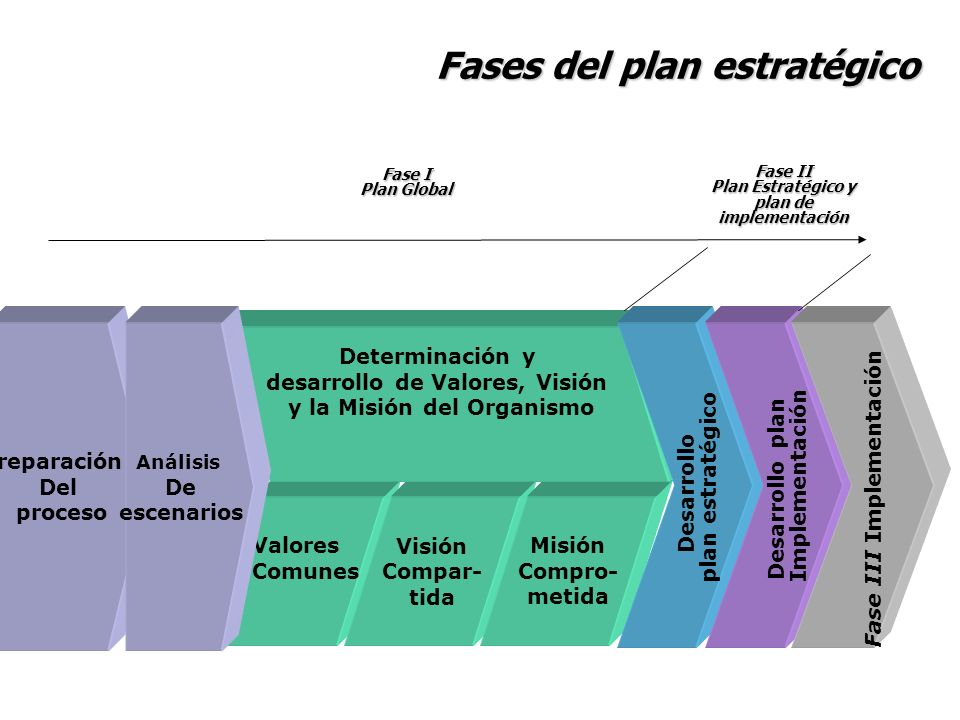 Fases del plan estratégico