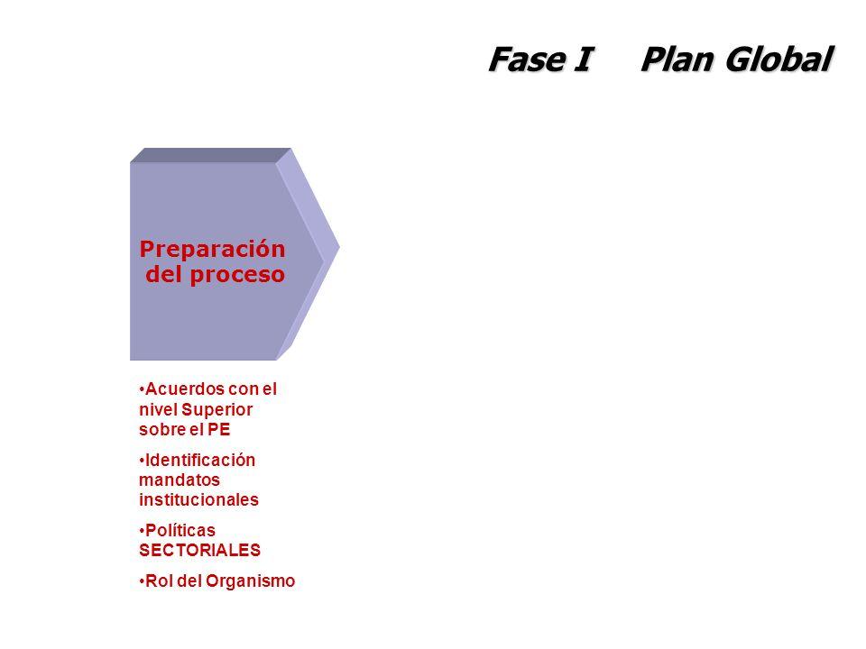 Fase I Plan Global Preparación del proceso