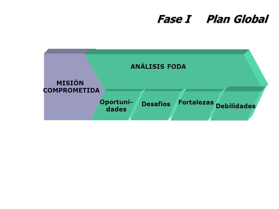 Fase I Plan Global ANÁLISIS FODA MISIÓN COMPROMETIDA Oportuni-
