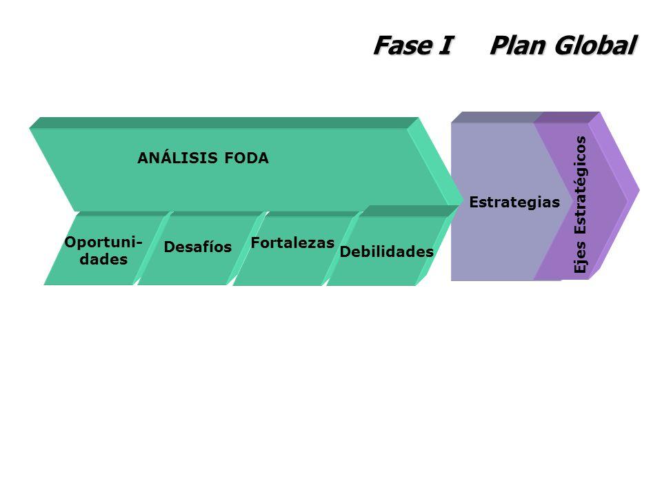 Fase I Plan Global ANÁLISIS FODA Estrategias Ejes Estratégicos