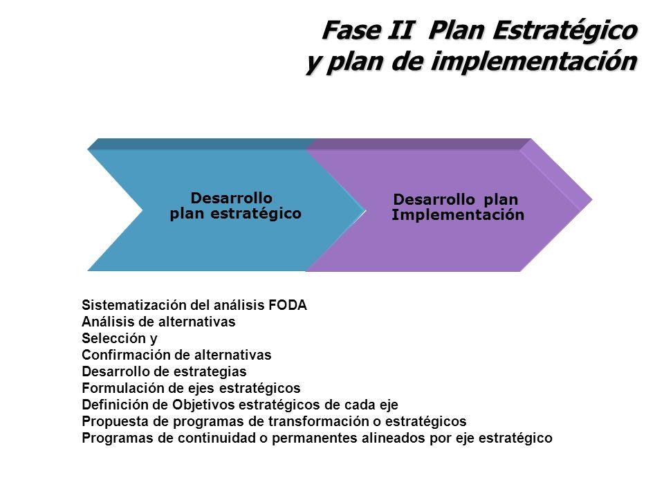 Fase II Plan Estratégico y plan de implementación