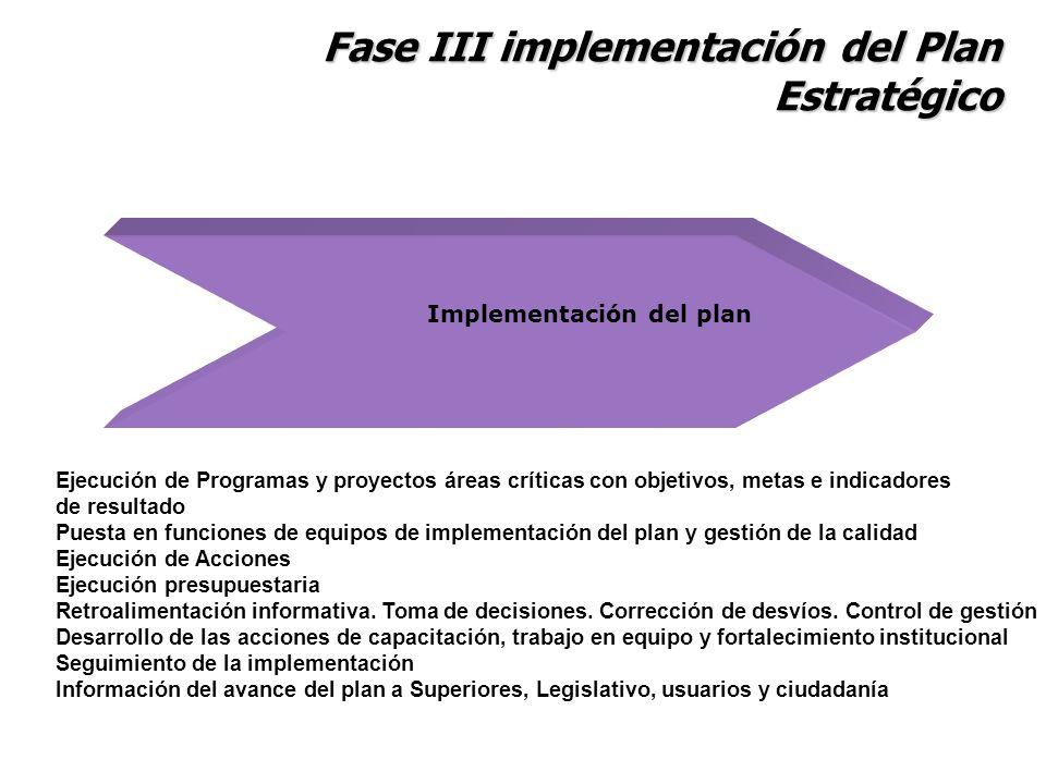 Fase III implementación del Plan Estratégico