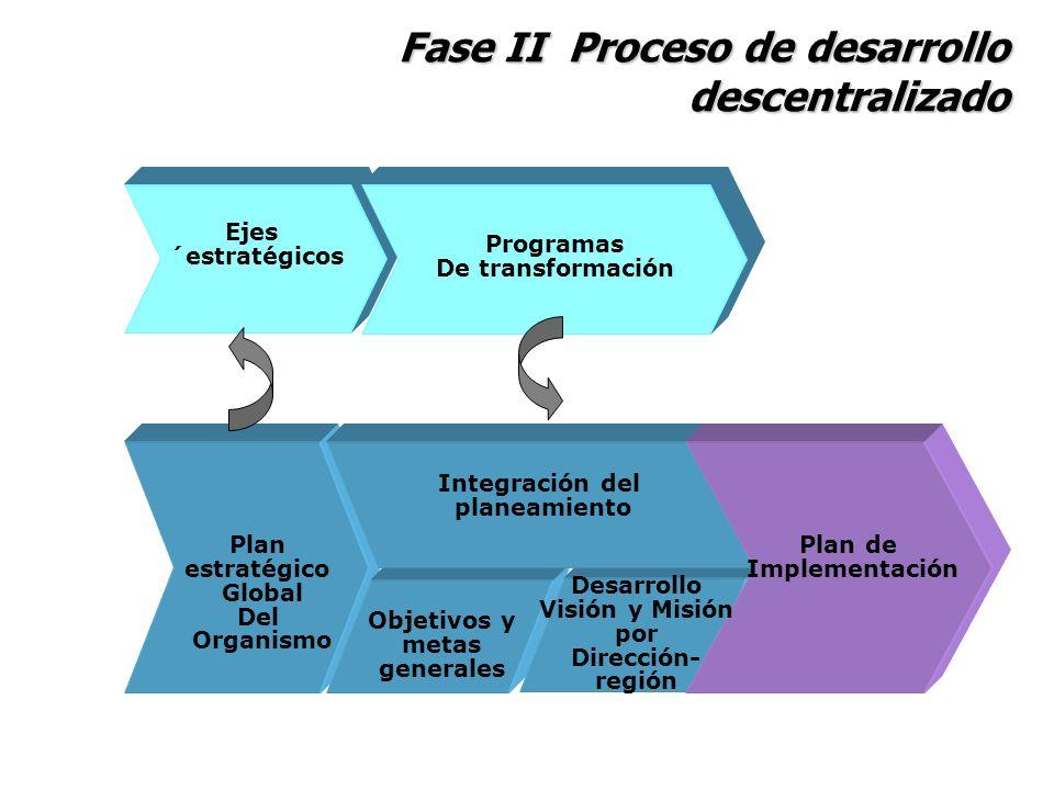 Fase II Proceso de desarrollo descentralizado