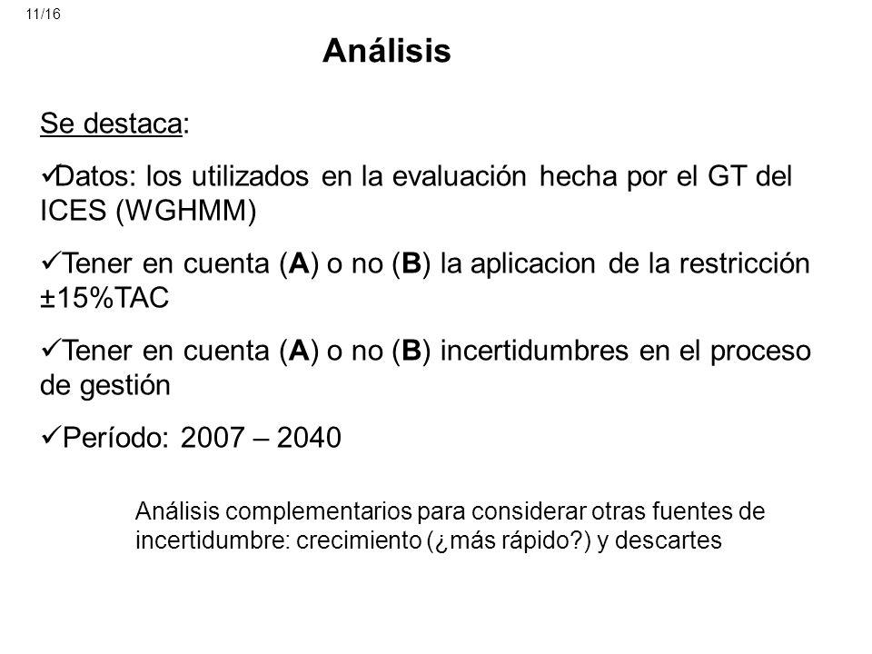 11/16 Análisis. Se destaca: Datos: los utilizados en la evaluación hecha por el GT del ICES (WGHMM)