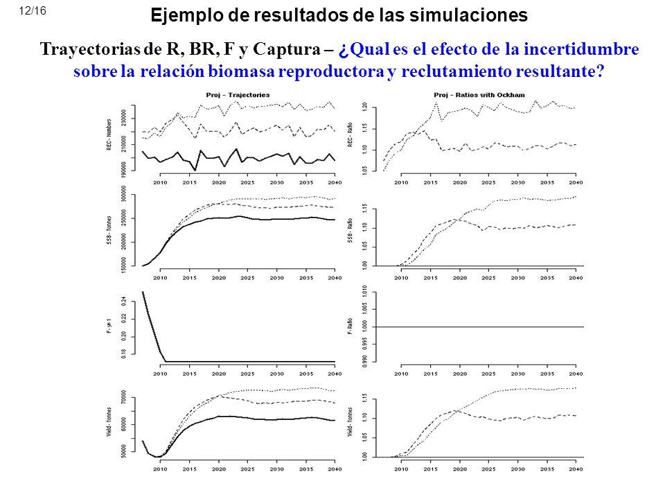 Ejemplo de resultados de las simulaciones