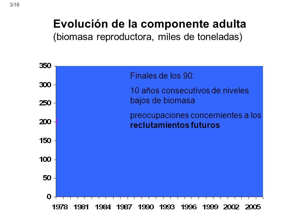 3/16 Evolución de la componente adulta (biomasa reproductora, miles de toneladas) Finales de los 90: