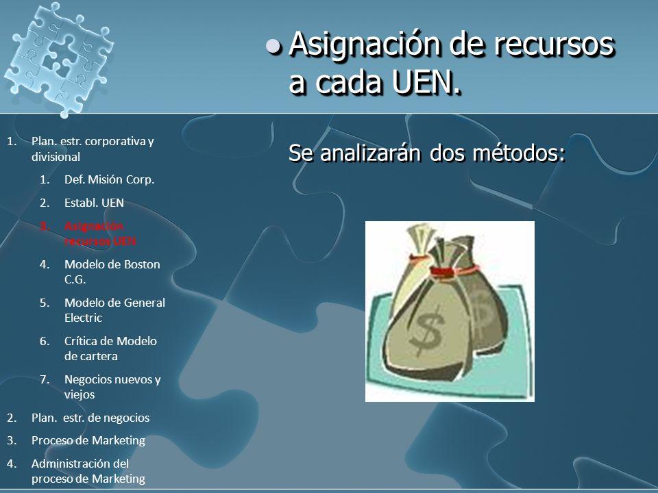 Asignación de recursos a cada UEN.
