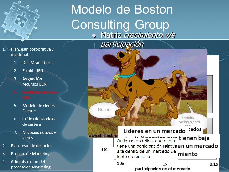 Modelo de Boston Consulting Group