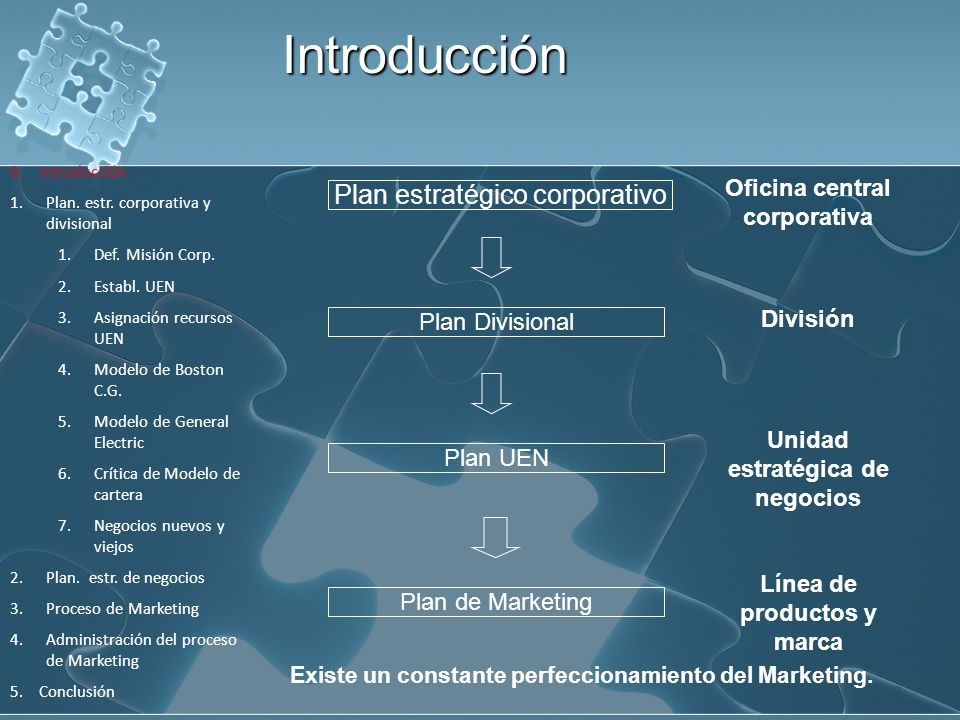 Introducción Plan estratégico corporativo Oficina central corporativa