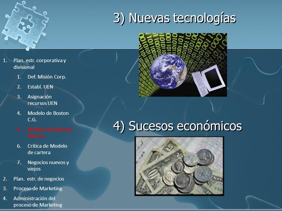 3) Nuevas tecnologías 4) Sucesos económicos