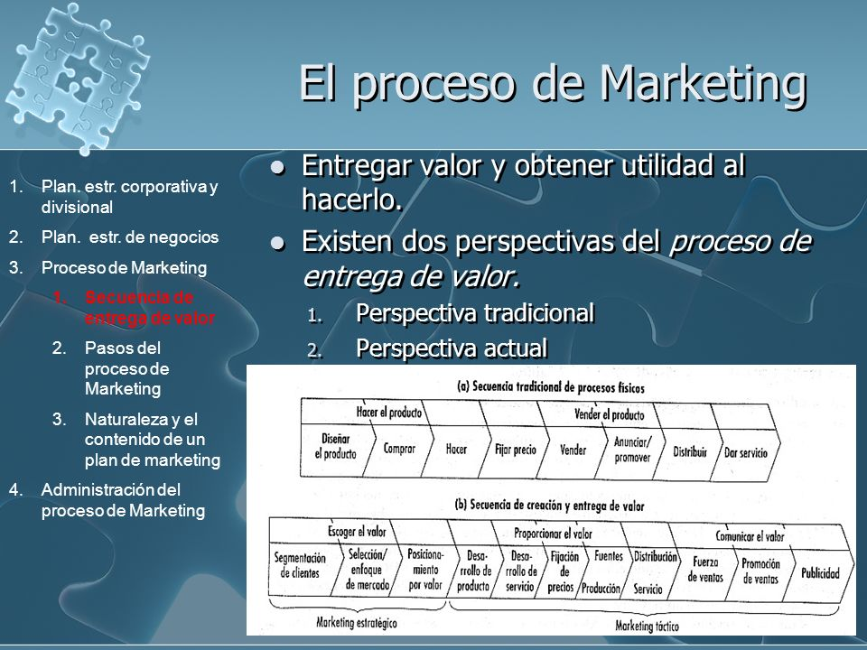 El proceso de Marketing
