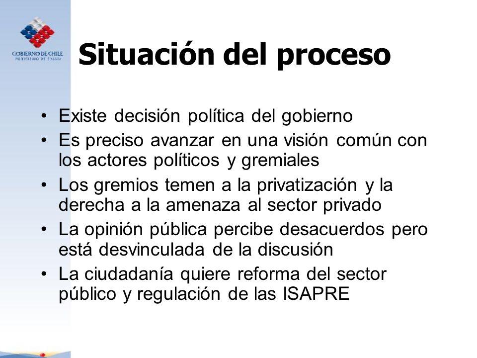 Situación del proceso Existe decisión política del gobierno