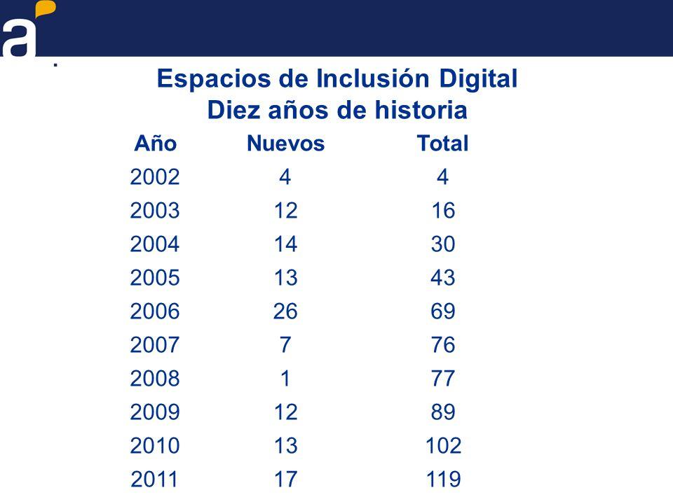 Espacios de Inclusión Digital Diez años de historia