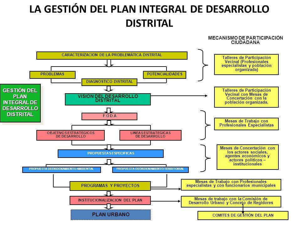 LA GESTIÓN DEL PLAN INTEGRAL DE DESARROLLO DISTRITAL