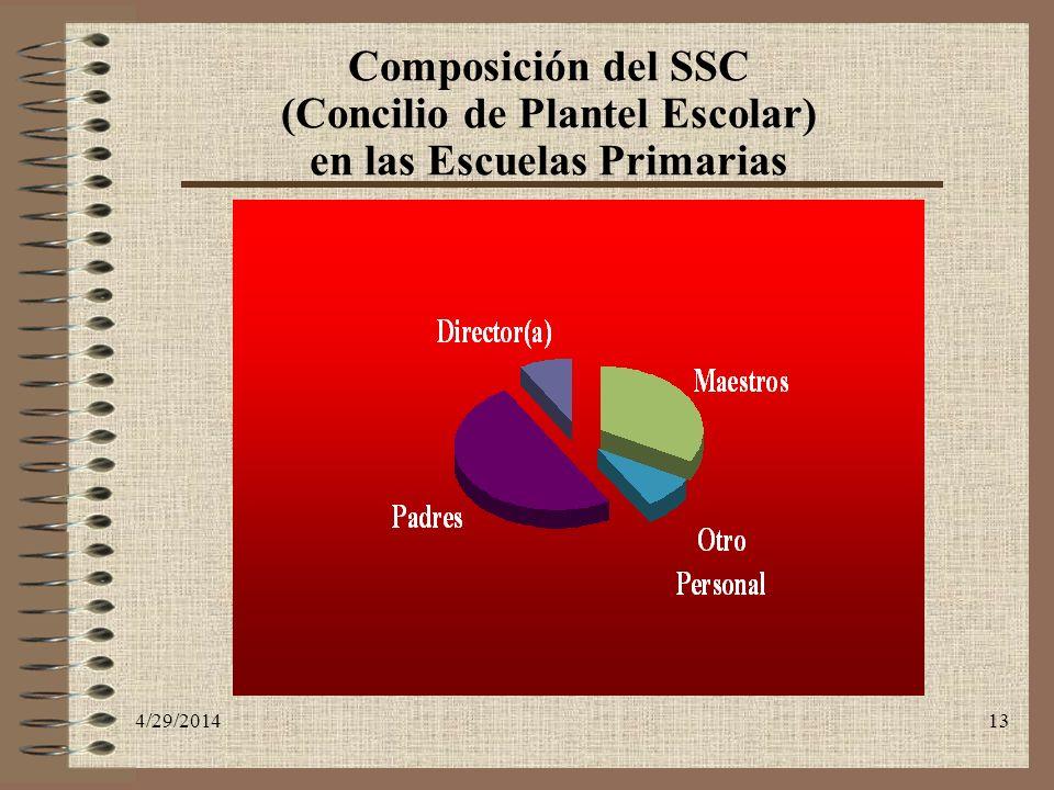 Composición del SSC (Concilio de Plantel Escolar) en las Escuelas Primarias