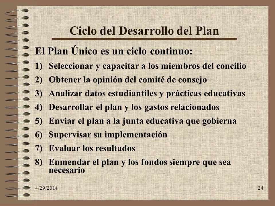 Ciclo del Desarrollo del Plan